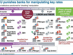 EU raps banks for manipulating rates