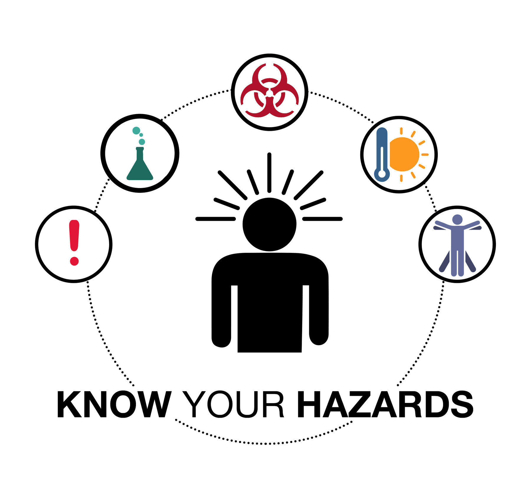 OSHA's 5 Workplace Hazards