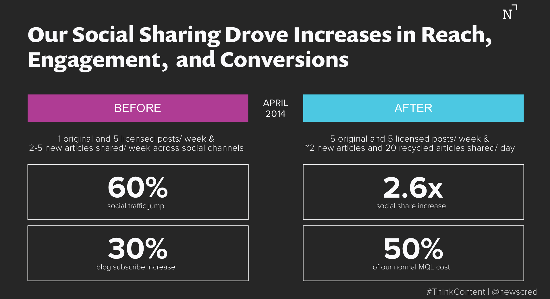 Social media strategy results
