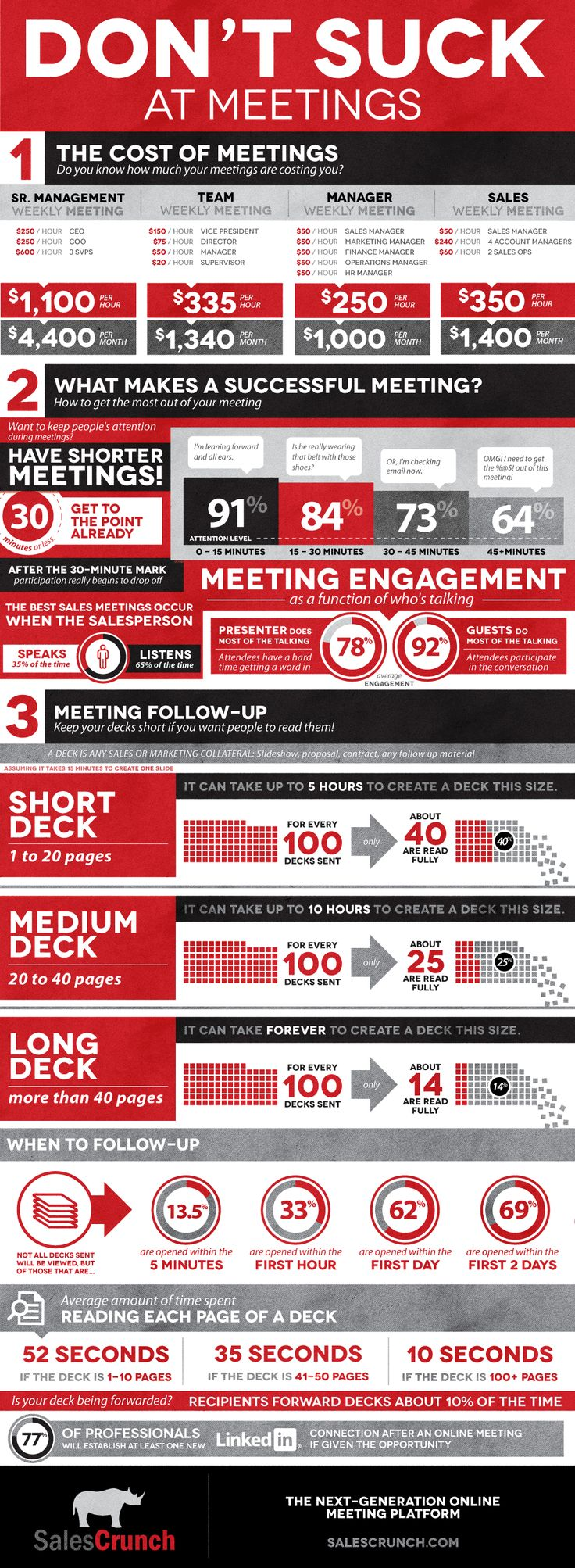 Best Content Marketing Infographics