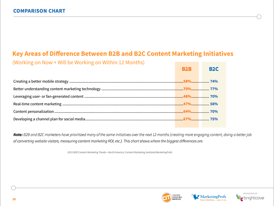 CMI 2014 Content Marketing Report