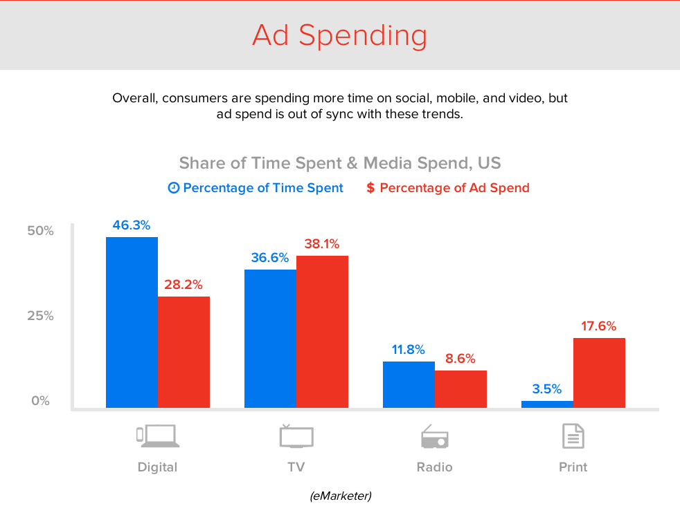 Buzzfeed Ad Content Study 2014