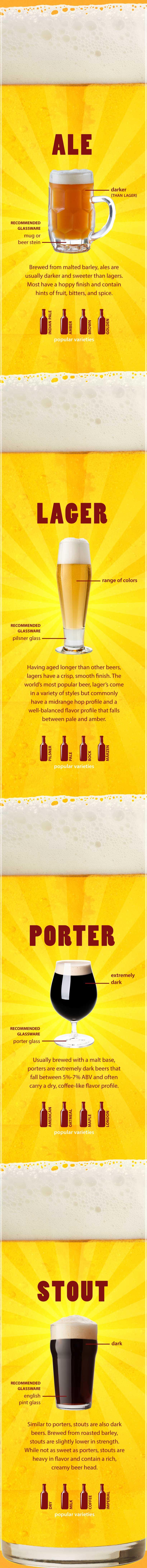 Beginners Guide to Beer and Beer Varieties