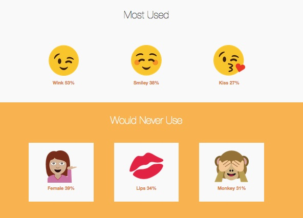 online dating content marketing