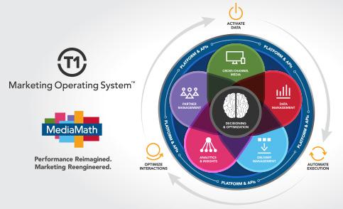 MediaMath Marketing Operating System