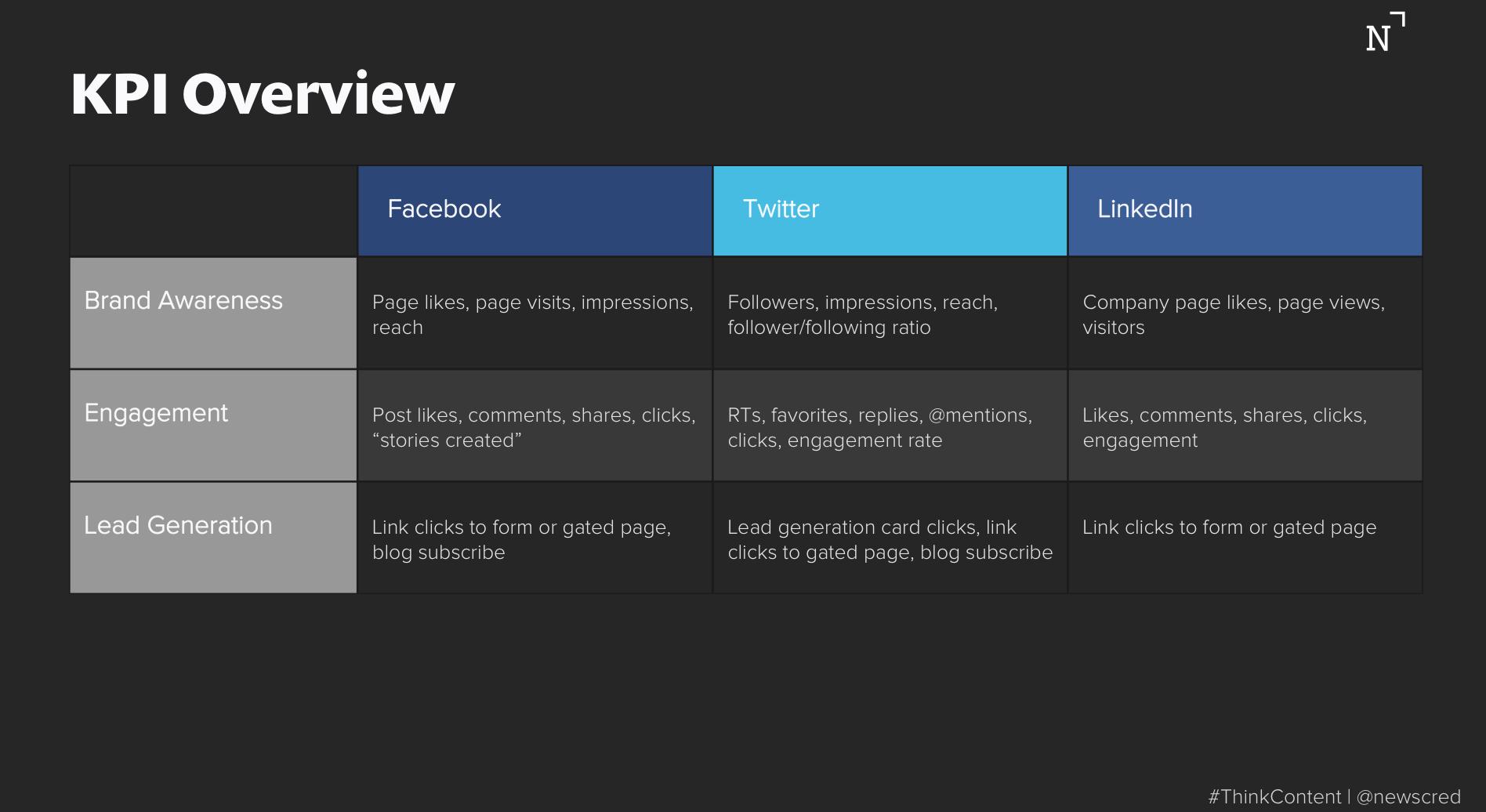 Social media strategy KPI overview
