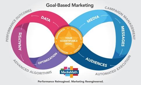 MediaMath Goal Based Marketing