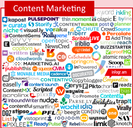 vc investment content marketing technology