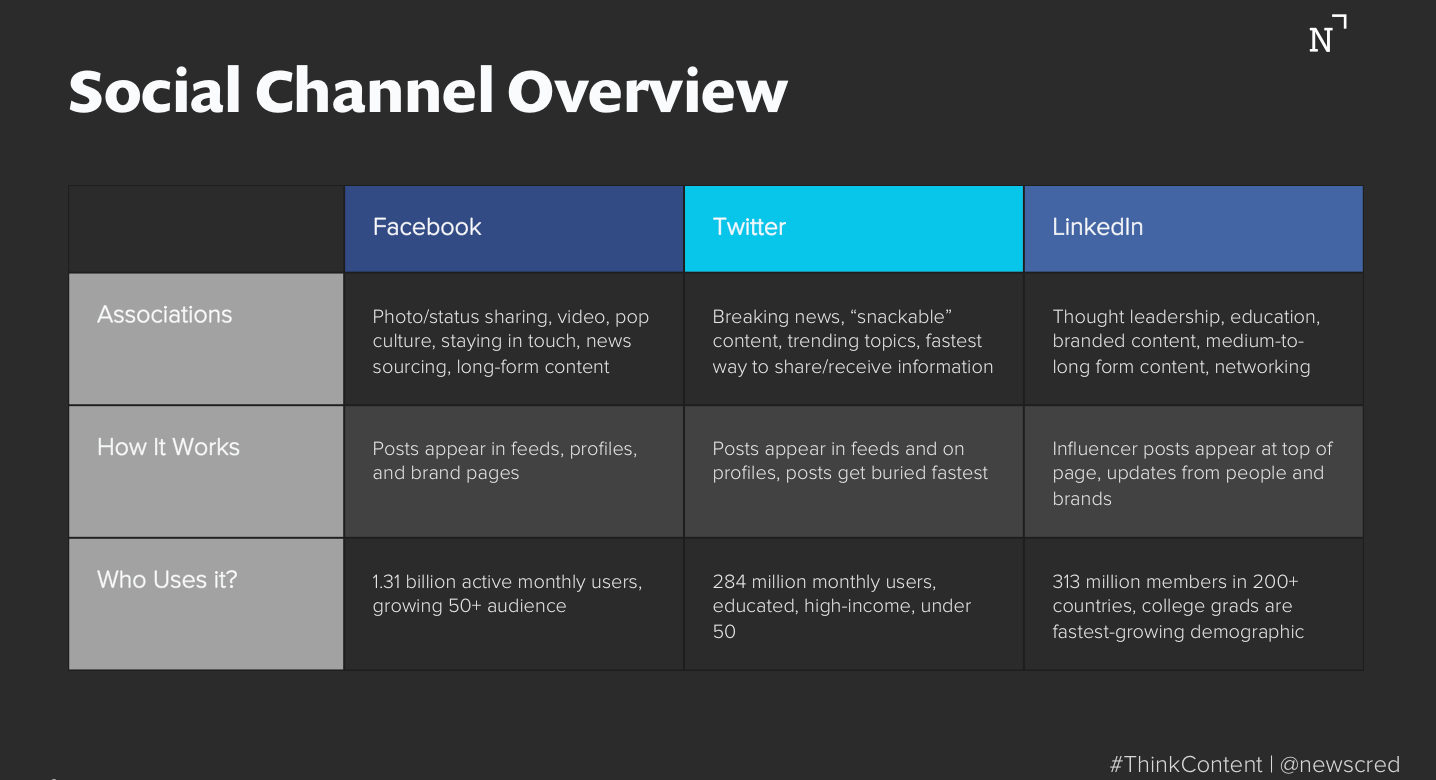 Social media strategy channel overview