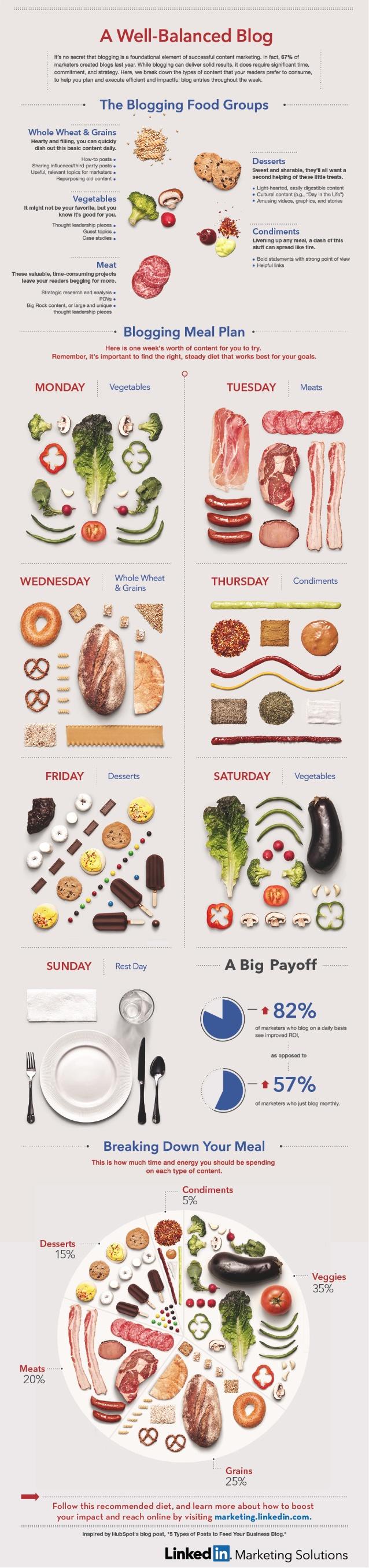 Best Content Marketing Infographics