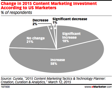 content marketing stats 2015