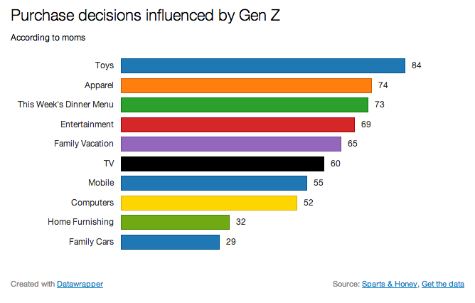 Generation Z purchase decisions