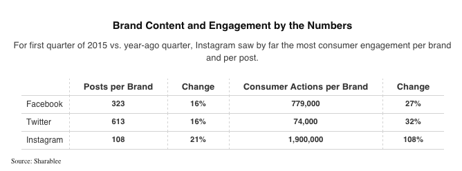 branded content engagement