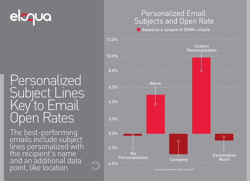 Eloqua email marketing personalization