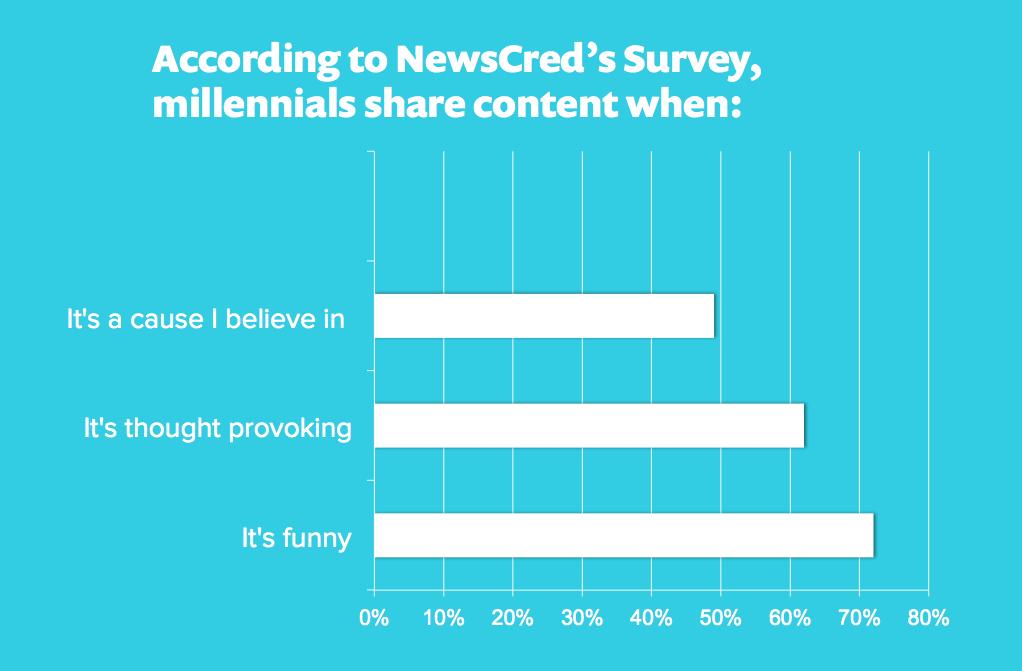 content marketing strategy millennial men