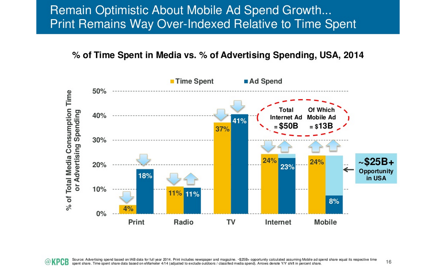 mary meeker internet trends for marketers 2015
