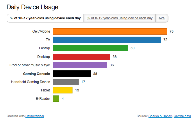 Generation Z Daily Device Usage