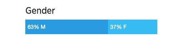3044738-inline-i-5-twitter-gender-split-5.jpg
