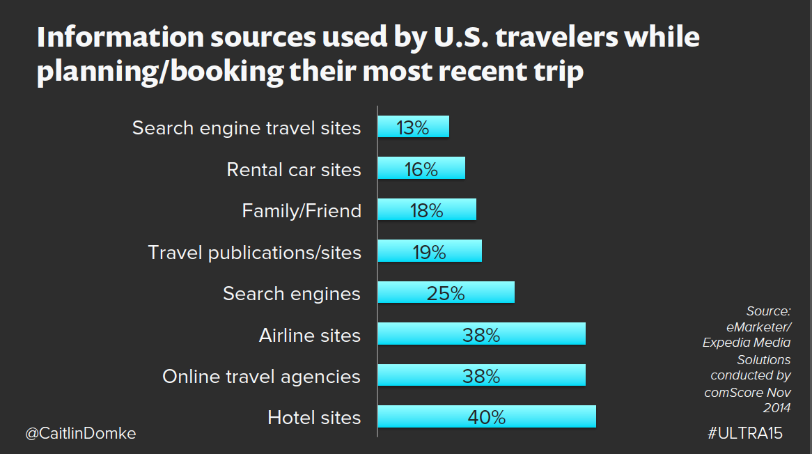 info sources slide travel.png