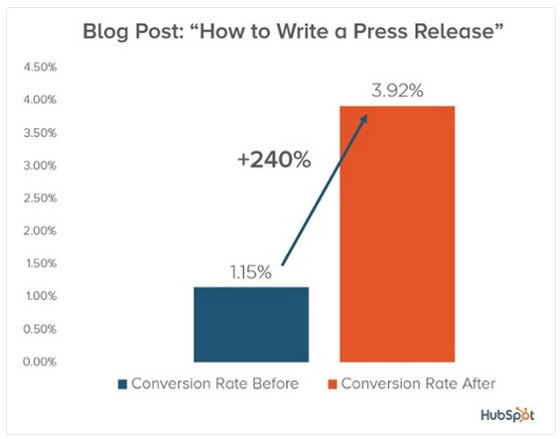 HubSpot content marketing optimization