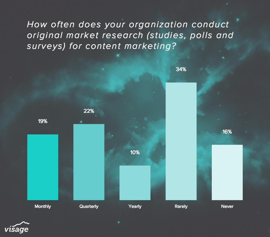 content marketing data